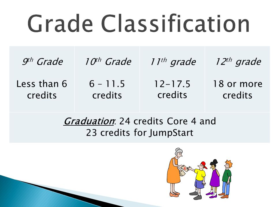 9 th Grade Less than 6 credits 10 th Grade 6 – 11.5 credits 11 th grade 12-17.5 credits 12 th grade 18 or more credits Graduation: 24 credits Core 4 a