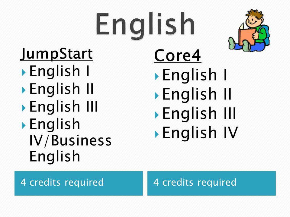 4 credits required JumpStart  English I  English II  English III  English IV/Business English Core4  English I  English II  English III  Engli
