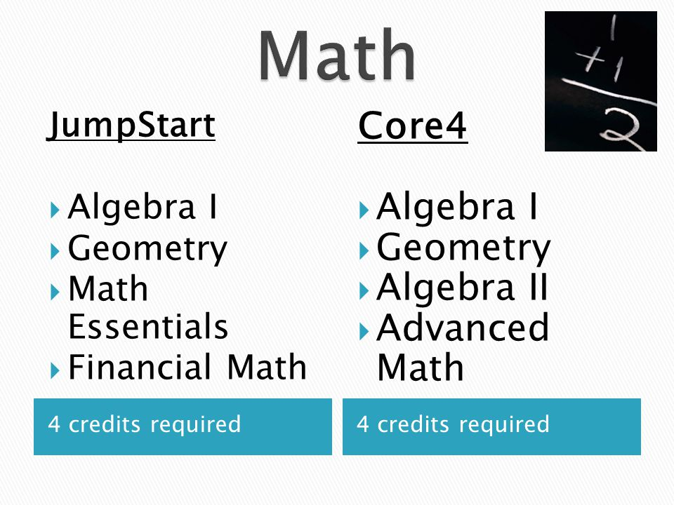 4 credits required JumpStart  Algebra I  Geometry  Math Essentials  Financial Math Core4  Algebra I  Geometry  Algebra II  Advanced Math