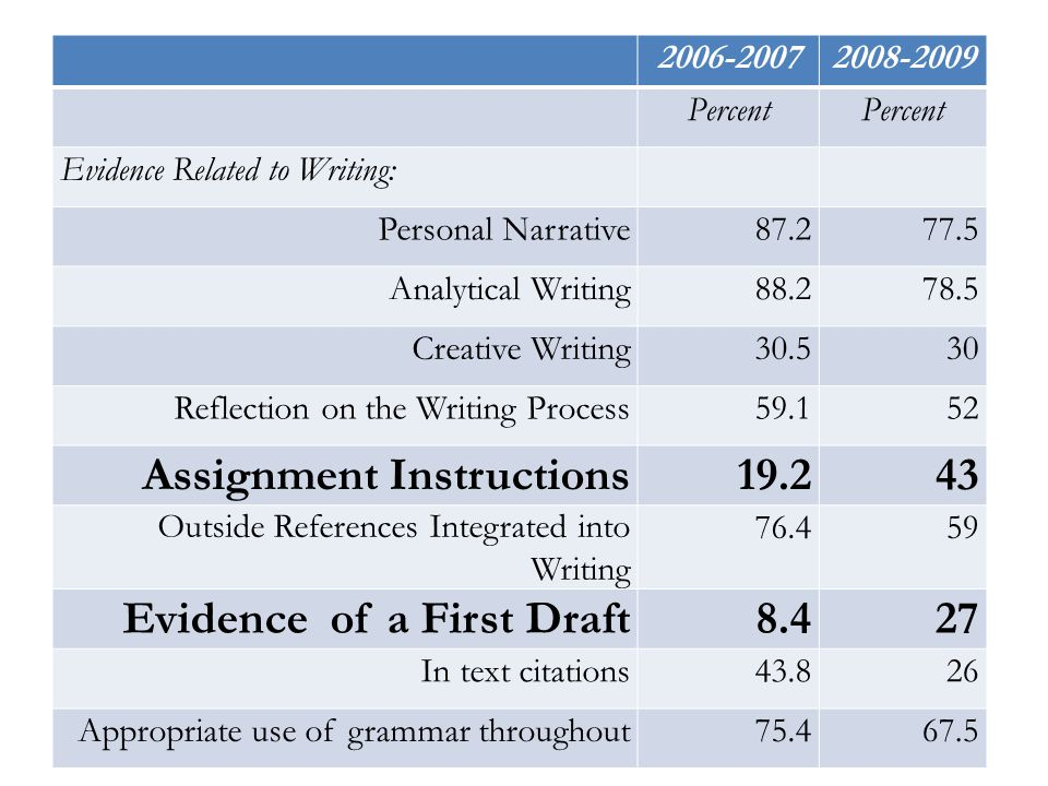 2006-20072008-2009 Percent Evidence Related to Writing: Personal Narrative87.277.5 Analytical Writing88.278.5 Creative Writing30.530 Reflection on the