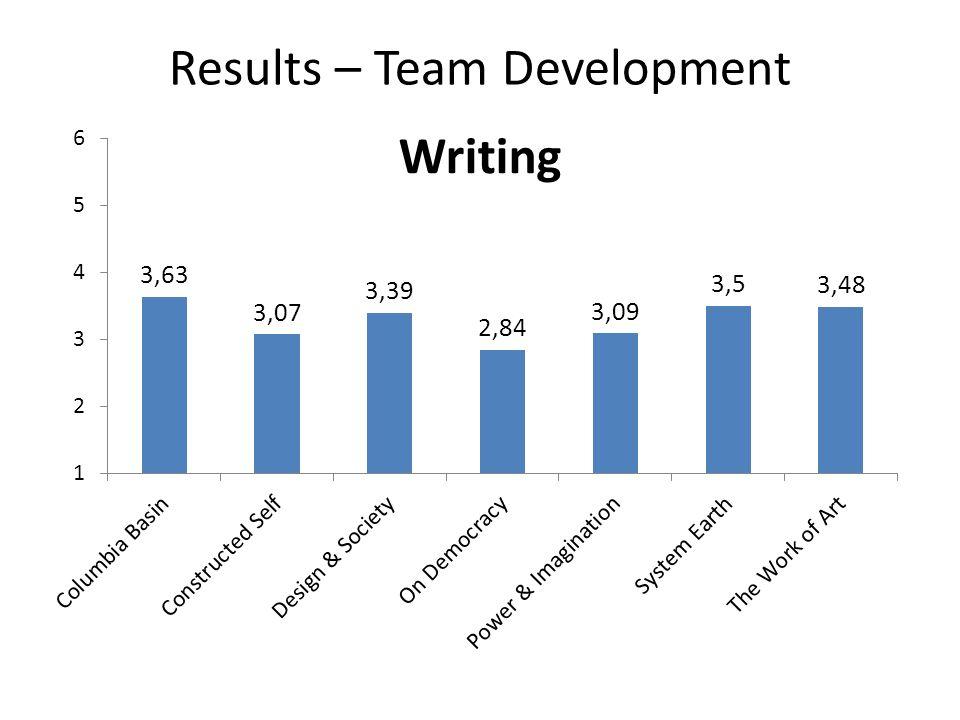Results – Team Development