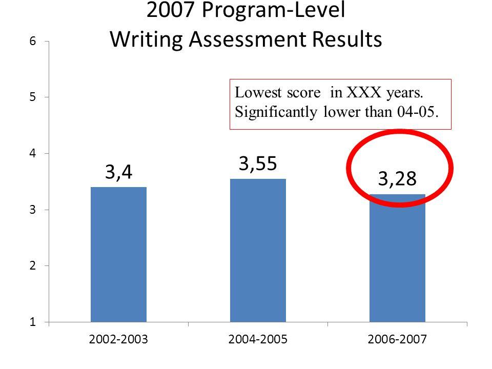 2007 Program-Level Writing Assessment Results
