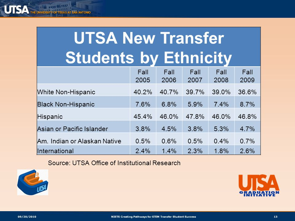 09/20/2010NISTS Creating Pathways for STEM Transfer Student Success13 UTSA New Transfer Students by Ethnicity Fall 2005 Fall 2006 Fall 2007 Fall 2008 Fall 2009 White Non-Hispanic40.2%40.7%39.7%39.0%36.6% Black Non-Hispanic7.6%6.8%5.9%7.4%8.7% Hispanic45.4%46.0%47.8%46.0%46.8% Asian or Pacific Islander3.8%4.5%3.8%5.3%4.7% Am.