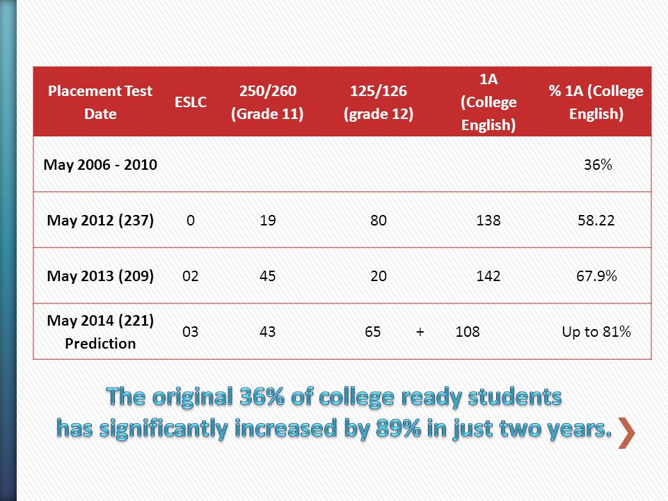 Placement Test Date ESLC 250/260 (Grade 11) 125/126 (grade 12) 1A (College English) % 1A (College English) May 2006 - 2010 36% May 2012 (237)0198013858.22 May 2013 (209)02452014267.9% May 2014 (221) Prediction 0343 65 + 108Up to 81%