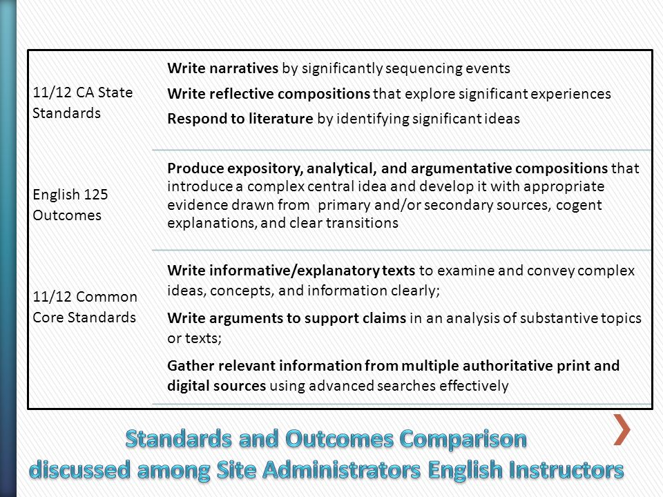 11/12 CA State Standards English 125 Outcomes 11/12 Common Core Standards Write narratives by significantly sequencing events Write reflective compositions that explore significant experiences Respond to literature by identifying significant ideas Produce expository, analytical, and argumentative compositions that introduce a complex central idea and develop it with appropriate evidence drawn from primary and/or secondary sources, cogent explanations, and clear transitions Write informative/explanatory texts to examine and convey complex ideas, concepts, and information clearly; Write arguments to support claims in an analysis of substantive topics or texts; Gather relevant information from multiple authoritative print and digital sources using advanced searches effectively