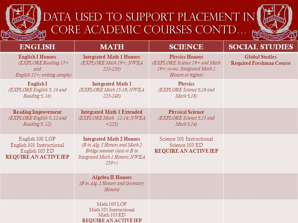 Data Used to support placement in Core Academic Courses Contd… ENGLISHMATHSCIENCESOCIAL STUDIES English I Honors (EXPLORE Reading 17+ and English 17+; writing sample) Integrated Math 1 Honors (EXPLORE Math 19+; NWEA 235-250) Physics Honors (EXPLORE Science 19+ and Math 19+; co-rec.