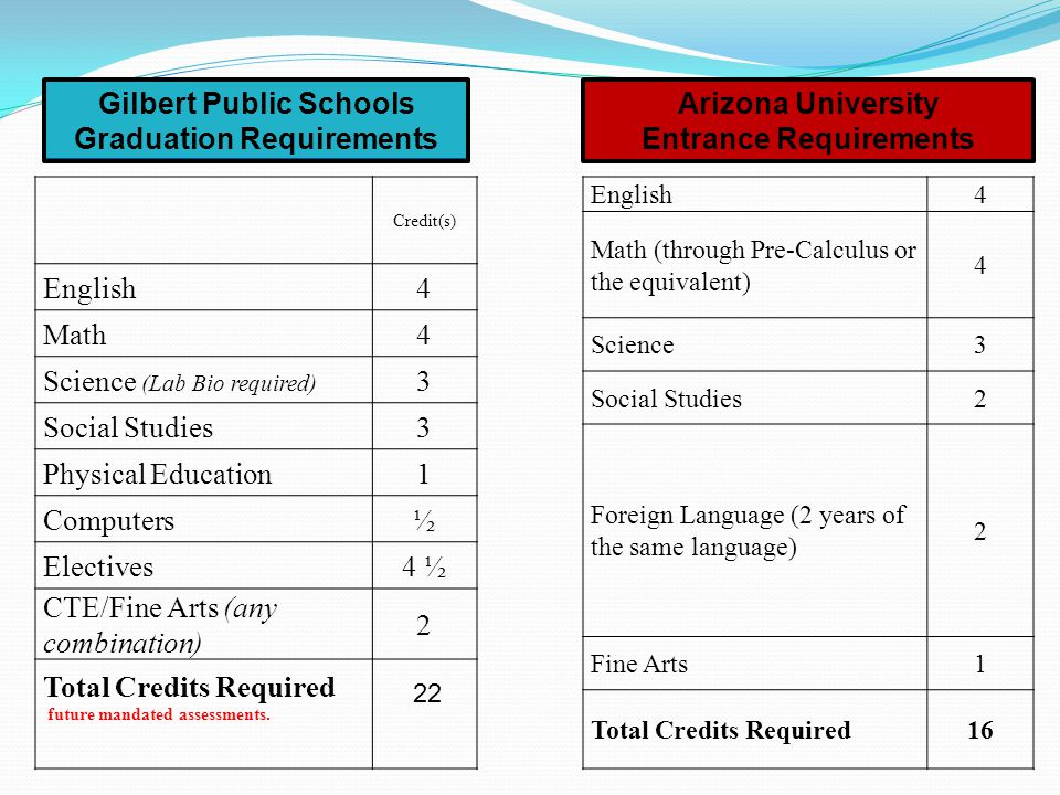 Credit(s) English4 Math4 Science (Lab Bio required) 3 Social Studies3 Physical Education1 Computers½ Electives4 ½ CTE/Fine Arts (any combination) 2 To
