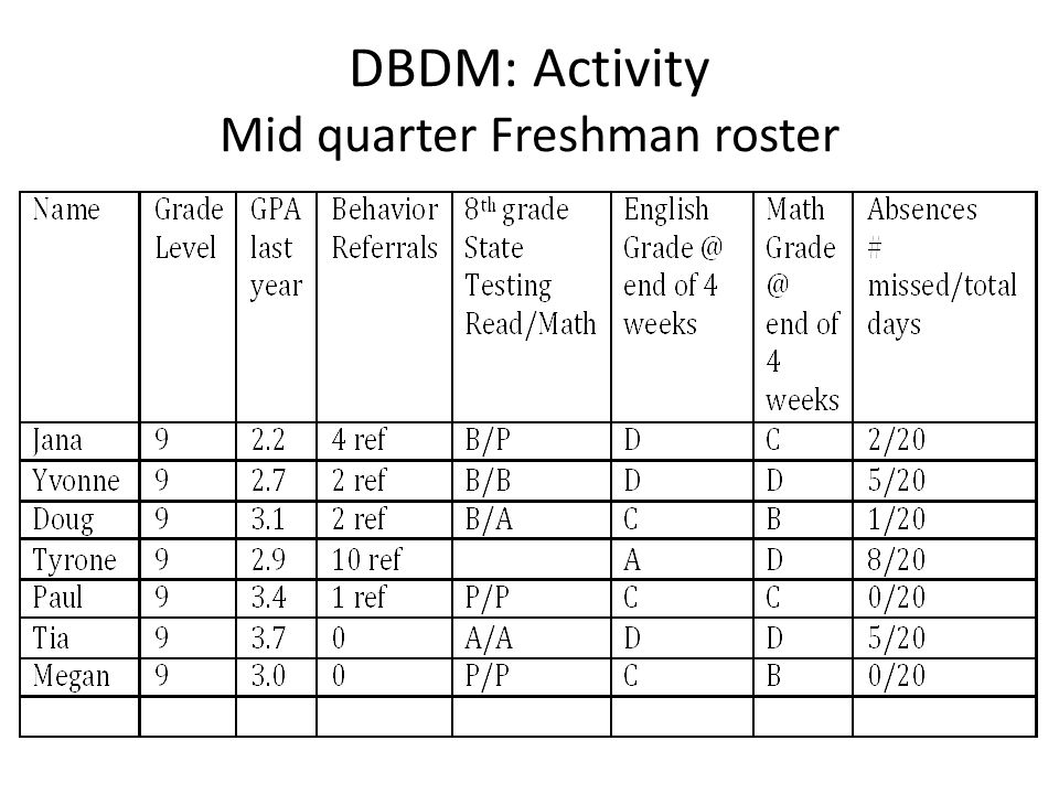 DBDM: Activity Mid quarter Freshman roster