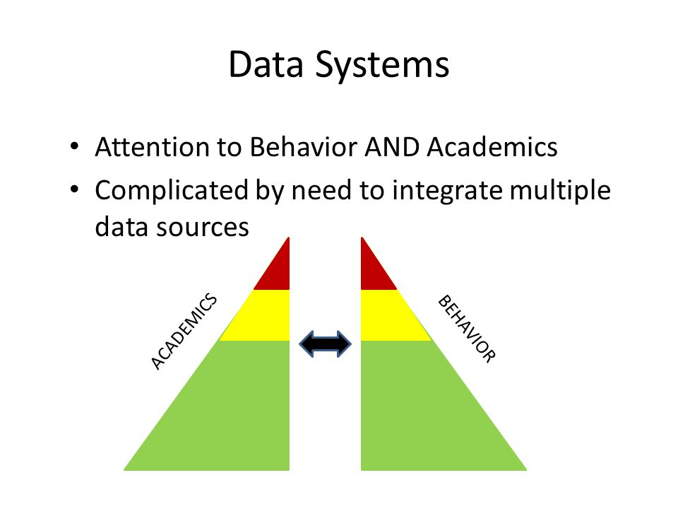 Data Systems Attention to Behavior AND Academics Complicated by need to integrate multiple data sources BEHAVIOR ACADEMICS