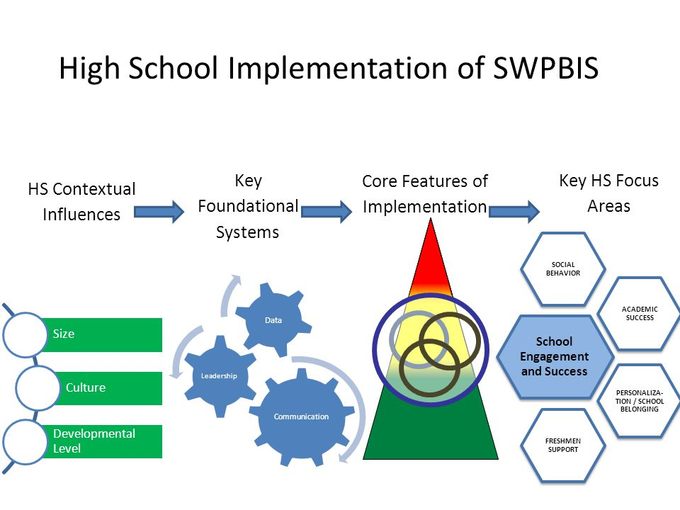 Core Features of Implementation Key HS Focus Areas School Engagement and Success SOCIAL BEHAVIOR ACADEMIC SUCCESS PERSONALIZA- TION / SCHOOL BELONGING FRESHMEN SUPPORT High School Implementation of SWPBIS HS Contextual Influences Key Foundational Systems Size Culture Developmental Level Communication Leadership Data