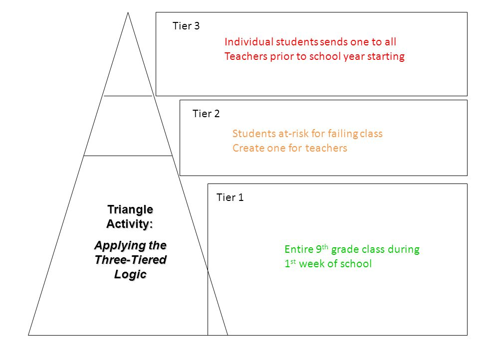 Tier 3 Tier 2 Tier 1 Triangle Activity: Applying the Three-Tiered Logic Entire 9 th grade class during 1 st week of school Students at-risk for failing class Create one for teachers Individual students sends one to all Teachers prior to school year starting