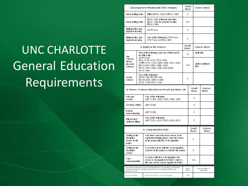 UNC CHARLOTTE General Education Requirements