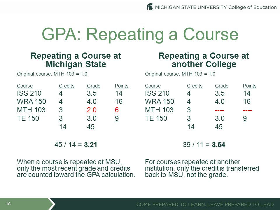 GPA: Repeating a Course Repeating a Course at Michigan State Original course: MTH 103 = 1.0 CourseCreditsGradePoints ISS 21043.514 WRA 15044.016 MTH 10332.06 TE 15033.09 1445 3.21 45 / 14 = 3.21 When a course is repeated at MSU, only the most recent grade and credits are counted toward the GPA calculation.