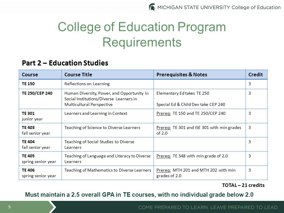 College of Education Program Requirements 5 Part 2 – Education Studies CourseCourse TitlePrerequisites & NotesCredit TE 150Reflections on Learning3 TE 250/CEP 240Human Diversity, Power, and Opportunity in Social Institutions/Diverse Learners in Multicultural Perspective Elementary Ed takes TE 250 Special Ed & Child Dev take CEP 240 3 TE 301 junior year Learners and Learning in ContextPrereq: TE 150 and TE 250/CEP 2403 TE 403 fall senior year Teaching of Science to Diverse LearnersPrereq: TE 301 and ISE 301 with min grades of 2.0 3 TE 404 fall senior year Teaching of Social Studies to Diverse Learners 3 TE 405 spring senior year Teaching of Language and Literacy to Diverse Learners Prereq: TE 348 with min grade of 2.03 TE 406 spring senior year Teaching of Mathematics to Diverse LearnersPrereq: MTH 201 and MTH 202 with min grades of 2.0 3 TOTAL – 21 credits Must maintain a 2.5 overall GPA in TE courses, with no individual grade below 2.0