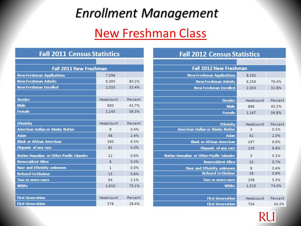 Enrollment Fall 2011 Census Statistics Virginia Region HeadcountPercent Central Va1487.8% Northern Va884.6% Northern Va Metro52927.9% Peninsula854.5% Richmond26413.9% Roanoke Metro1316.9% South Central563.0% Southwest20710.9% Tidewater22311.8% Valley1628.6% New Freshman Retention HeadcountPercent Fall 2010 New Freshman Cohort1,837 Fall 2010 New Freshman Retained1,39876.1% Academic Quality - SAT Scores SAT average1,018 SAT median1,010 SAT 25th percentile940 SAT 75th percentile1,090 Academic Quality - High School GPA GPA GPA average3.13 GPA median3.10 GPA 25th percentile2.81 GPA 75th percentile3.43 Fall 2012 Census Statistics Virginia Region HeadcountPercent Central Va1367.3% Northern Va824.4% Northern Va Metro62633.4% Peninsula1095.8% Richmond1799.6% Roanoke Metro975.2% South Central452.4% Southwest21811.6% Tidewater19010.1% Valley19210.2% New Freshman Retention HeadcountPercent Fall 2011 New Freshman Cohort2,035 Fall 2011 New Freshman Retained151374.3% Academic Quality - SAT Scores SAT average1,006 SAT median990 SAT 25th percentile920 SAT 75th percentile1080 Academic Quality - High School GPA GPA GPA average3.15 GPA median3.12 GPA 25th percentile2.82 GPA 75th percentile3.44 Enrollment Management