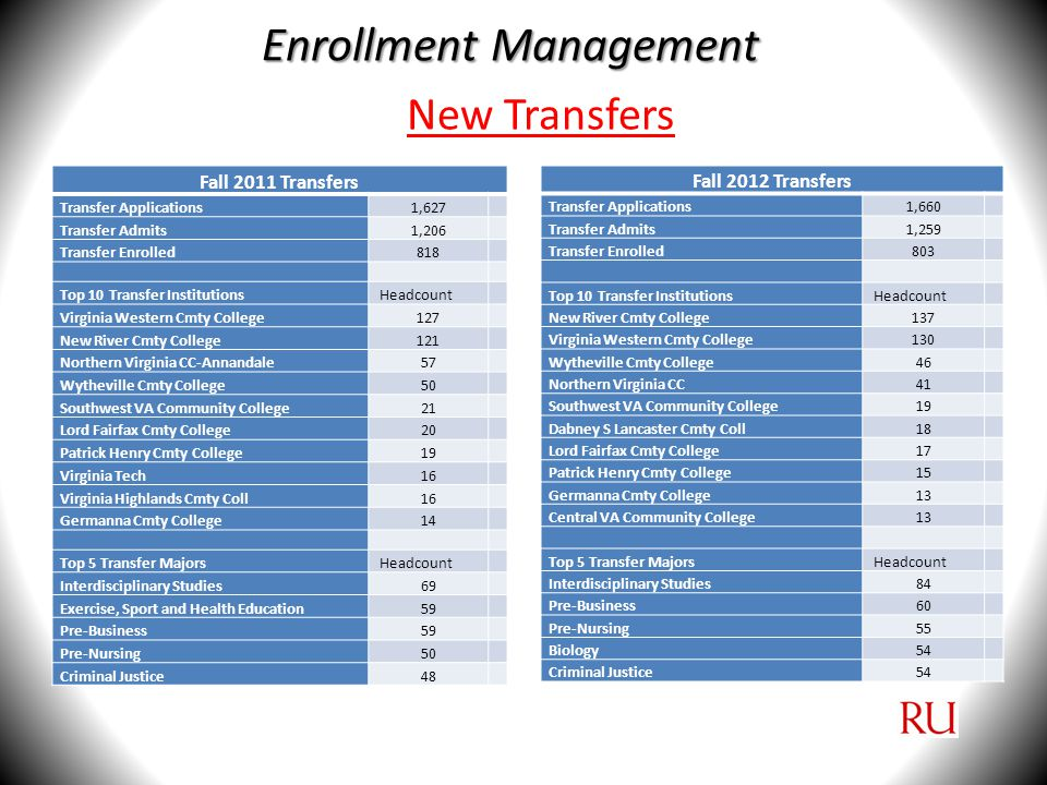 New Transfers Fall 2011 Transfers Transfer Applications1,627 Transfer Admits1,206 Transfer Enrolled818 Top 10 Transfer Institutions Headcount Virginia Western Cmty College127 New River Cmty College121 Northern Virginia CC-Annandale57 Wytheville Cmty College50 Southwest VA Community College21 Lord Fairfax Cmty College20 Patrick Henry Cmty College19 Virginia Tech16 Virginia Highlands Cmty Coll16 Germanna Cmty College14 Top 5 Transfer Majors Headcount Interdisciplinary Studies69 Exercise, Sport and Health Education59 Pre-Business59 Pre-Nursing50 Criminal Justice48 Fall 2012 Transfers Transfer Applications1,660 Transfer Admits1,259 Transfer Enrolled803 Top 10 Transfer Institutions Headcount New River Cmty College137 Virginia Western Cmty College130 Wytheville Cmty College46 Northern Virginia CC41 Southwest VA Community College19 Dabney S Lancaster Cmty Coll18 Lord Fairfax Cmty College17 Patrick Henry Cmty College15 Germanna Cmty College13 Central VA Community College13 Top 5 Transfer Majors Headcount Interdisciplinary Studies84 Pre-Business60 Pre-Nursing55 Biology54 Criminal Justice54 Enrollment Management
