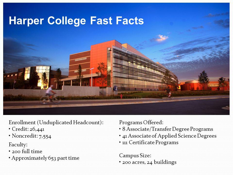 10, 604 Harper College Completion Agenda  2,298 ahead of schedule The Harper College Number