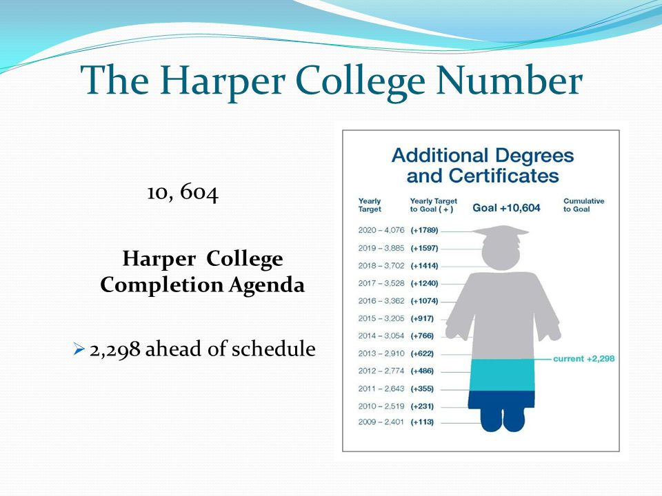 10, 604 Harper College Completion Agenda  2,298 ahead of schedule The Harper College Number
