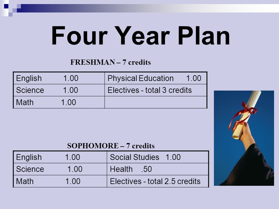 Four Year Plan (continued) English 1.00Electives - total 2 credits Science 1.00Math 1.00 Social Studies 1.00 JUNIORS– at least 6 credits English 1.00Electives - total 2.5 credits Health.50Social Studies 1.00 SENIORS– at least 5 credits Following this plan will equal the minimum number of 25 credits required to graduate.
