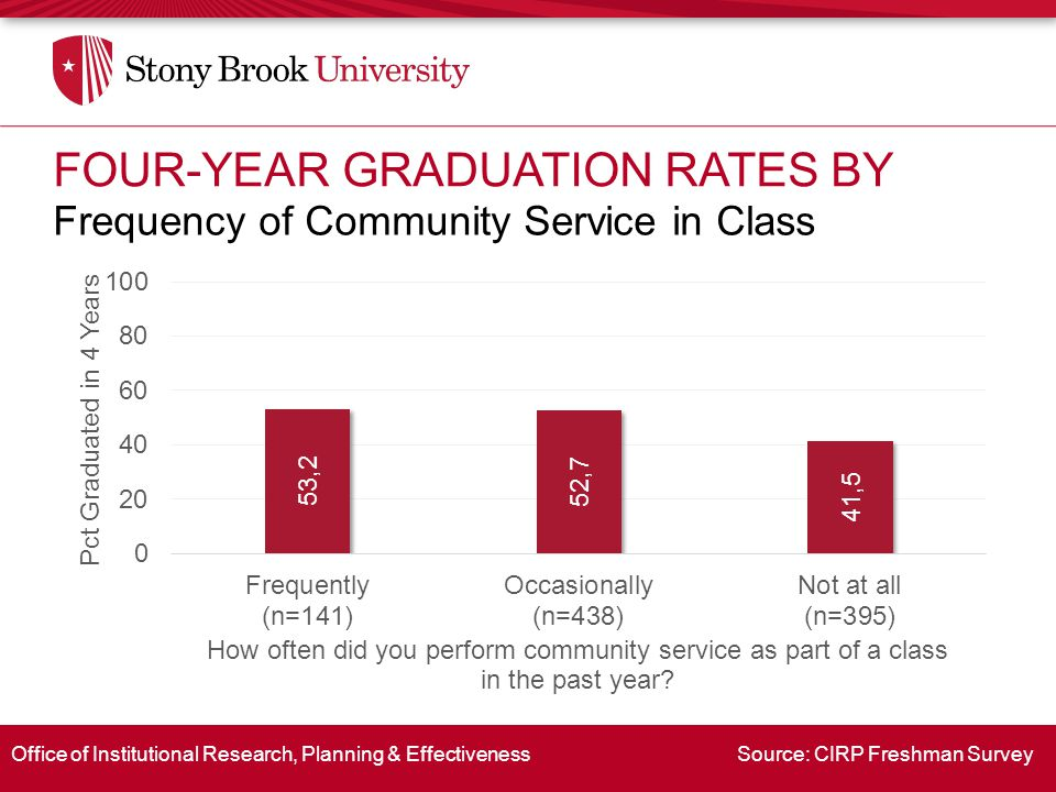 Office of Institutional Research, Planning & Effectiveness Source: CIRP Freshman Survey Frequency of Community Service in Class FOUR-YEAR GRADUATION RATES BY