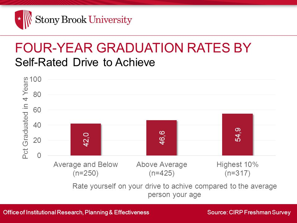 Office of Institutional Research, Planning & Effectiveness Source: CIRP Freshman Survey Self-Rated Drive to Achieve FOUR-YEAR GRADUATION RATES BY
