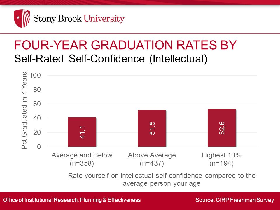 Office of Institutional Research, Planning & Effectiveness Source: CIRP Freshman Survey Self-Rated Self-Confidence (Intellectual) FOUR-YEAR GRADUATION RATES BY