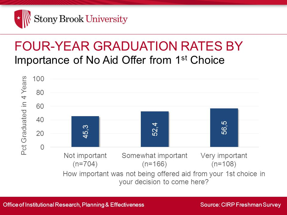 Office of Institutional Research, Planning & Effectiveness Source: CIRP Freshman Survey Importance of No Aid Offer from 1 st Choice FOUR-YEAR GRADUATION RATES BY