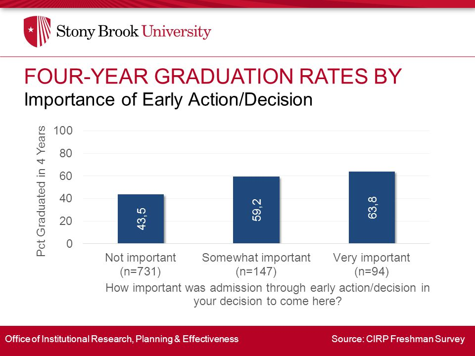 Office of Institutional Research, Planning & Effectiveness Source: CIRP Freshman Survey Importance of Early Action/Decision FOUR-YEAR GRADUATION RATES BY