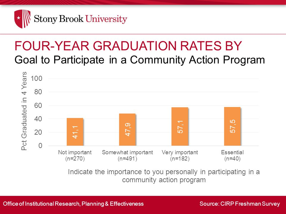 Office of Institutional Research, Planning & Effectiveness Source: CIRP Freshman Survey Goal to Participate in a Community Action Program FOUR-YEAR GRADUATION RATES BY