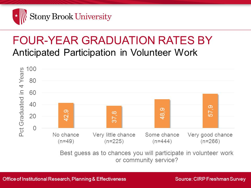Office of Institutional Research, Planning & Effectiveness Source: CIRP Freshman Survey Anticipated Participation in Volunteer Work FOUR-YEAR GRADUATI