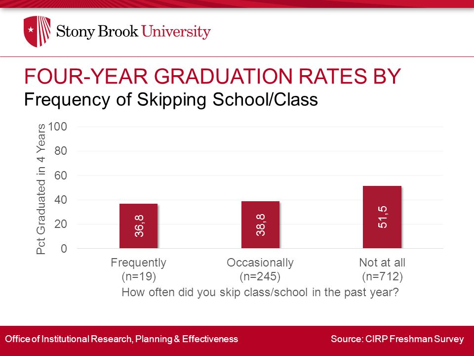 Office of Institutional Research, Planning & Effectiveness Source: CIRP Freshman Survey Frequency of Skipping School/Class FOUR-YEAR GRADUATION RATES BY