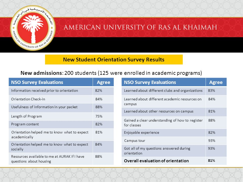 New Student Orientation Survey Results New admissions: 200 students (125 were enrolled in academic programs) NSO Survey EvaluationsAgree Information received prior to orientation82% Orientation Check-in84% Usefulness of information in your packet88% Length of Program75% Program content82% Orientation helped me to know what to expect academically 81% Orientation helped me to know what to expect socially 84% Resources available to me at AURAK if I have questions about housing 88% NSO Survey EvaluationsAgree Learned about different clubs and organizations83% Learned about different academic resources on campus 84% Learned about other resources on campus81% Gained a clear understanding of how to register for classes 88% Enjoyable experience82% Campus tour93% Got all of my questions answered during orientation 93% Overall evaluation of orientation 81%