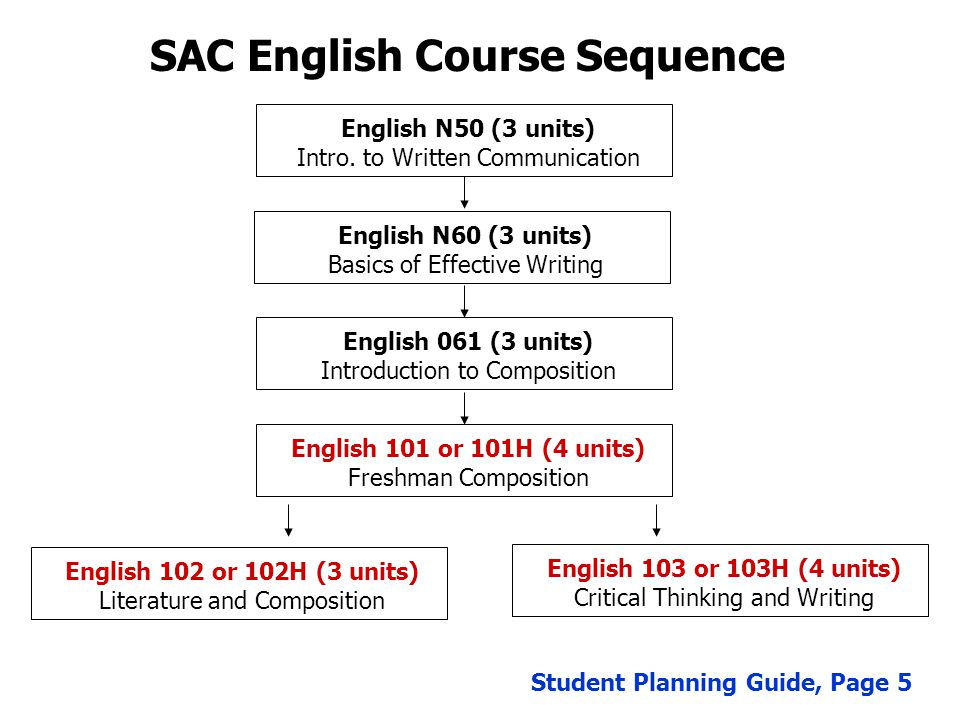 SAC English Course Sequence English N50 (3 units) Intro.