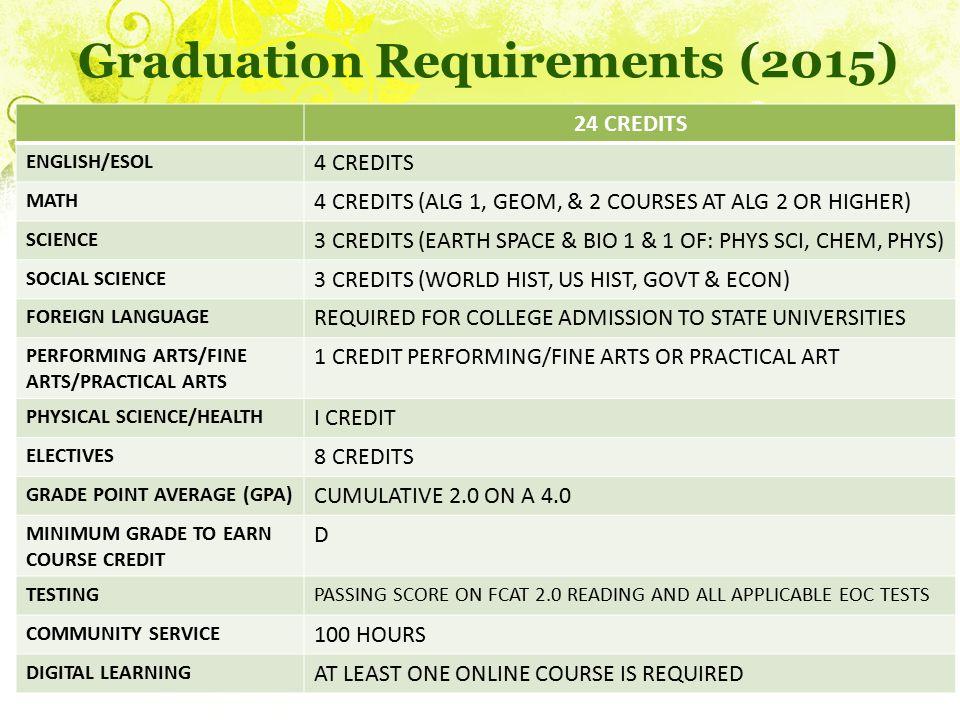 Graduation Requirements (2015) 24 CREDITS ENGLISH/ESOL 4 CREDITS MATH 4 CREDITS (ALG 1, GEOM, & 2 COURSES AT ALG 2 OR HIGHER) SCIENCE 3 CREDITS (EARTH