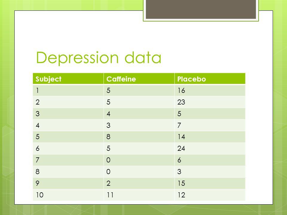 Depression data SubjectCaffeinePlacebo 1516 2523 345 437 5814 6524 706 803 9215 101112