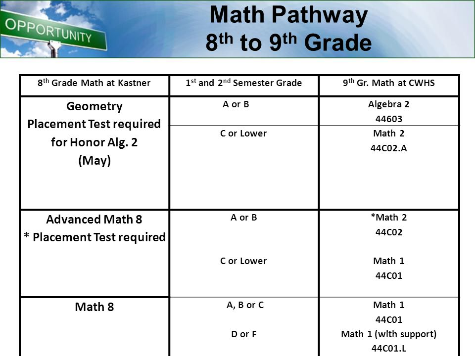 Math Pathway 8 th to 9 th Grade 8 th Grade Math at Kastner1 st and 2 nd Semester Grade9 th Gr.