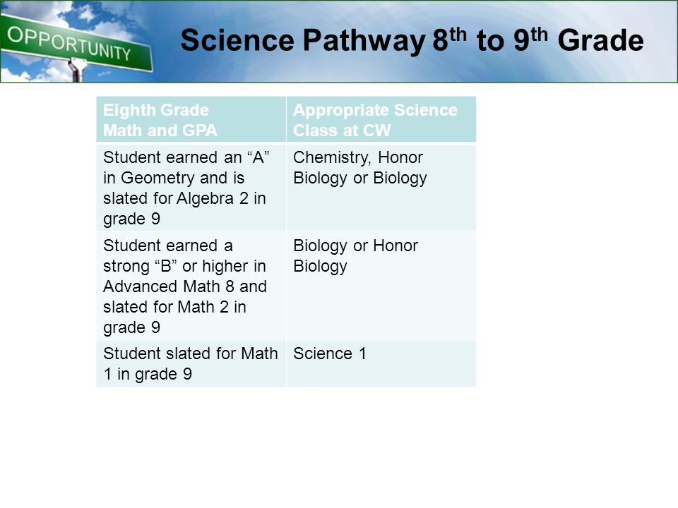 Science Pathway 8 th to 9 th Grade Eighth Grade Math and GPA Appropriate Science Class at CW Student earned an A in Geometry and is slated for Algebra 2 in grade 9 Chemistry, Honor Biology or Biology Student earned a strong B or higher in Advanced Math 8 and slated for Math 2 in grade 9 Biology or Honor Biology Student slated for Math 1 in grade 9 Science 1