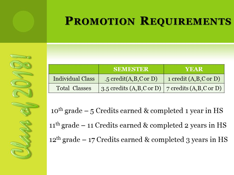 P ROMOTION R EQUIREMENTS 10 th grade – 5 Credits earned & completed 1 year in HS 11 th grade – 11 Credits earned & completed 2 years in HS 12 th grade – 17 Credits earned & completed 3 years in HS SEMESTERYEAR Individual Class.5 credit(A,B,C or D)1 credit (A,B,C or D) Total Classes3.5 credits (A,B,C or D)7 credits (A,B,C or D)