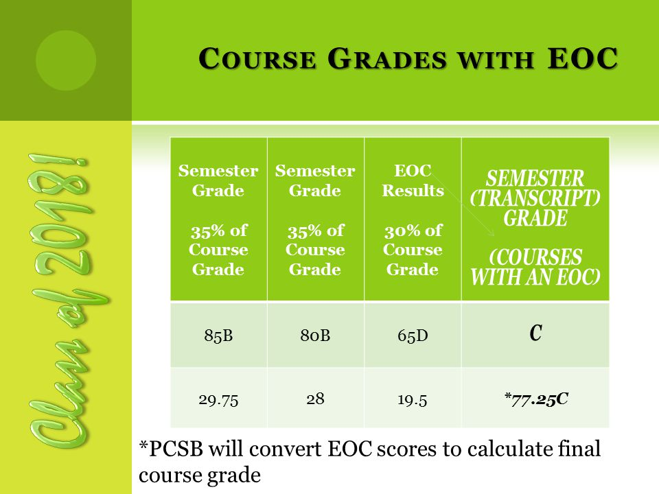 C OURSE G RADES WITH EOC Semester Grade 35% of Course Grade Semester Grade 35% of Course Grade EOC Results 30% of Course Grade SEMESTER (TRANSCRIPT) GRADE (COURSES WITH AN EOC) 85B80B65DC 29.752819.5*77.25C *PCSB will convert EOC scores to calculate final course grade