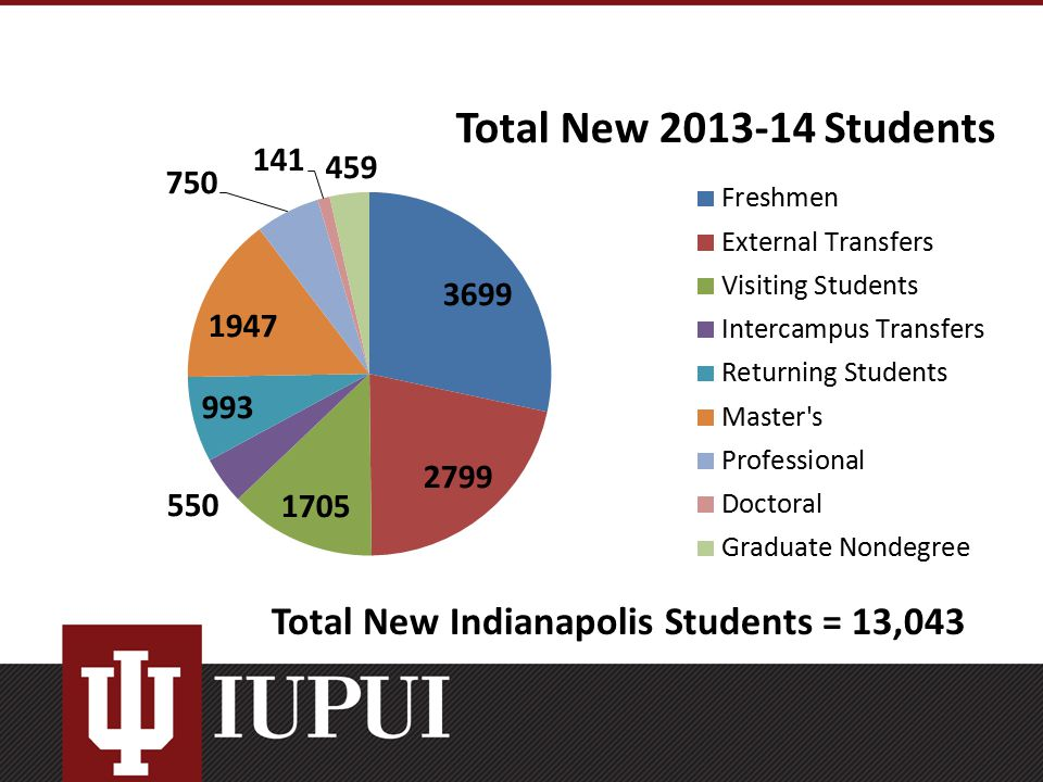 Total New Indianapolis Students = 13,043