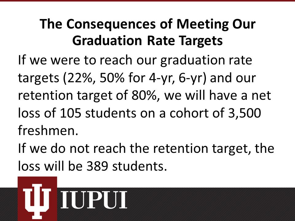 The Consequences of Meeting Our Graduation Rate Targets If we were to reach our graduation rate targets (22%, 50% for 4-yr, 6-yr) and our retention target of 80%, we will have a net loss of 105 students on a cohort of 3,500 freshmen.
