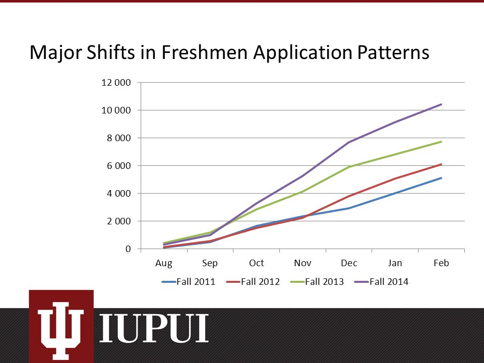 Major Shifts in Freshmen Application Patterns