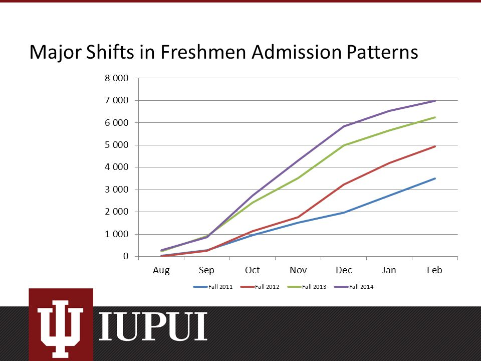 Major Shifts in Freshmen Admission Patterns