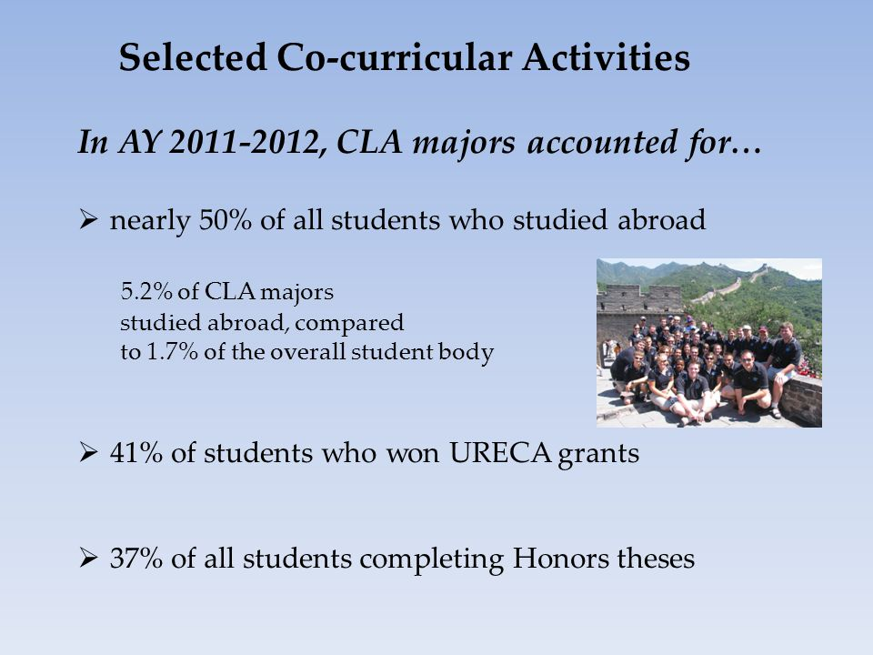 In AY 2011-2012, CLA majors accounted for…  nearly 50% of all students who studied abroad 5.2% of CLA majors studied abroad, compared to 1.7% of the overall student body  41% of students who won URECA grants  37% of all students completing Honors theses Selected Co-curricular Activities