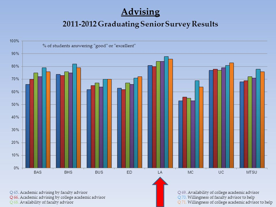 Advising 2011-2012 Graduating Senior Survey Results Q 65.