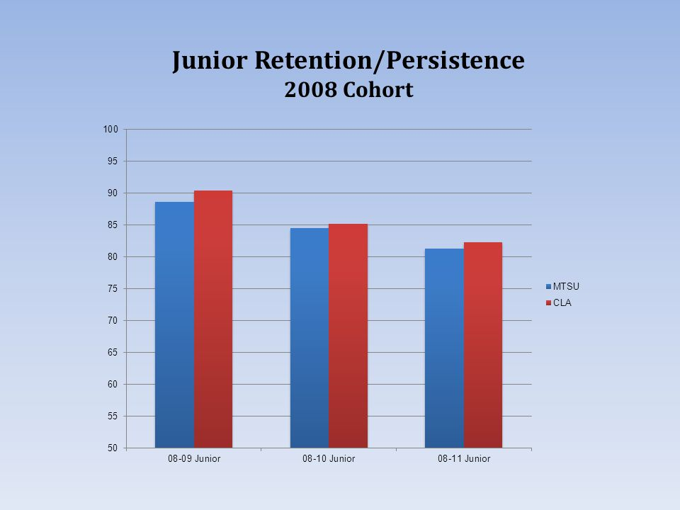 Junior Retention/Persistence 2008 Cohort