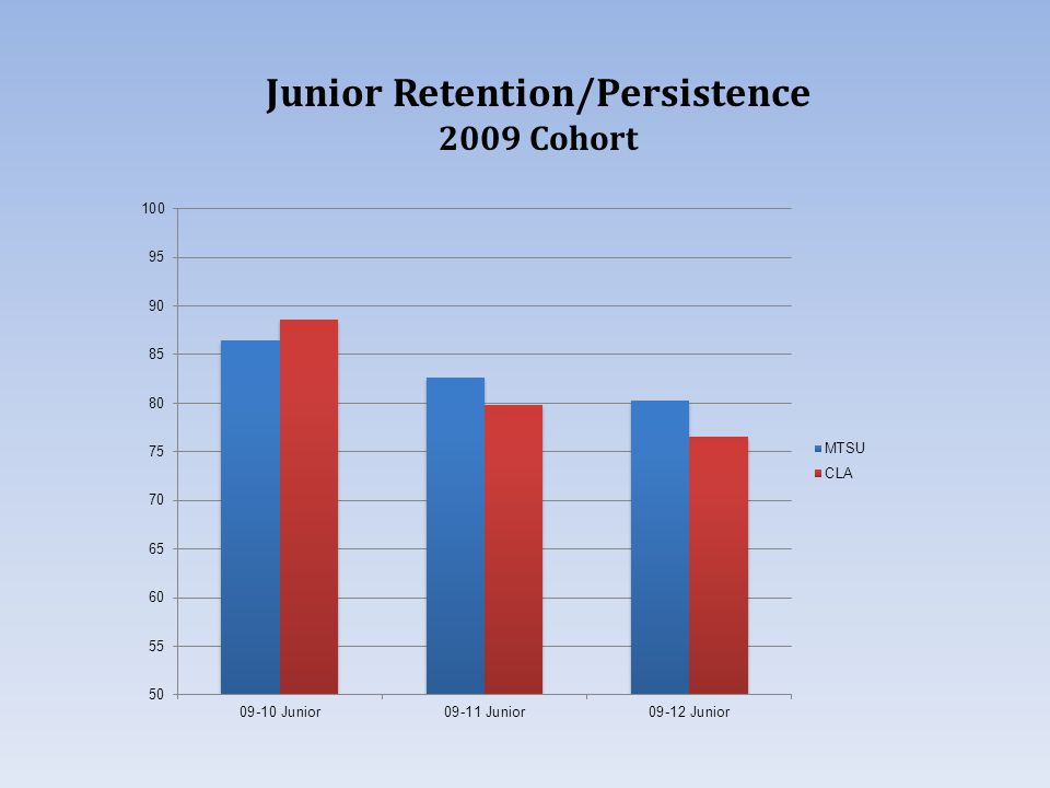 Junior Retention/Persistence 2009 Cohort
