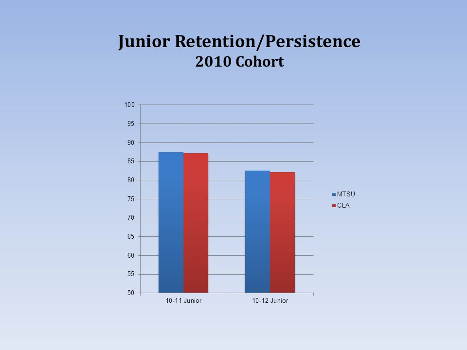 Junior Retention/Persistence 2010 Cohort