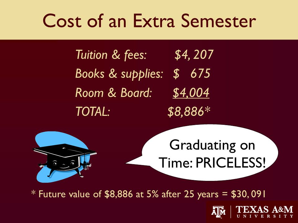 14 Cost of an Extra Semester Tuition & fees: $4, 207 Books & supplies: $ 675 Room & Board: $4,004 TOTAL: $8,886* Graduating on Time: PRICELESS.