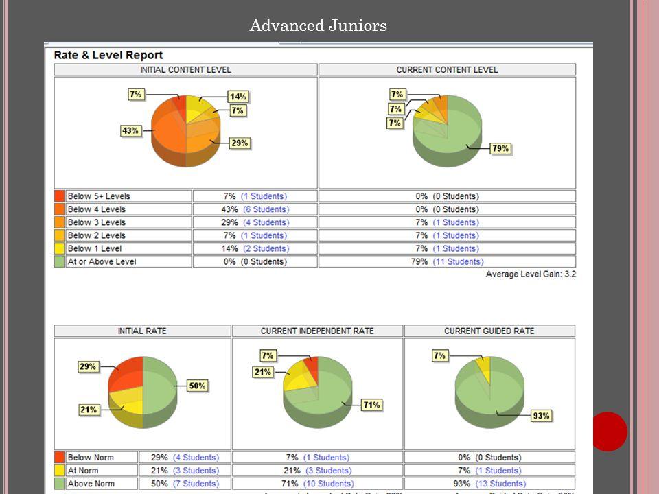 Advanced Juniors